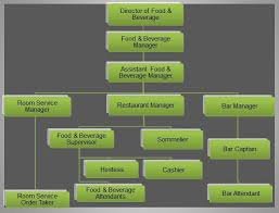 Organizational Chart Food And Beverage Food Beverage Organizational Chart Food And Beverage