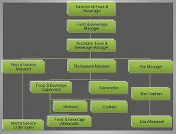 Bar Management Organizational Chart Food Beverage Organizational Chart Food And Beverage
