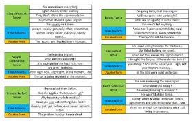 Tense Adverb Chart Tenses Review Lessons Tes Teach