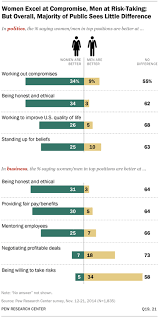 women and leadership pew research center getting the job done in politics and business