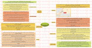 insights mindmaps economic corridor insights