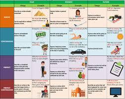 English Verb Chart Pdf English Verb Tenses Tables