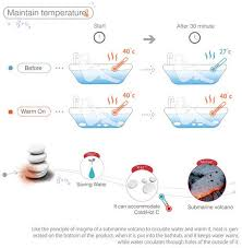 warm on pebbles keep your tub warm without extra water consumption