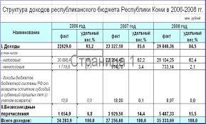 Дипломная работа Доходы и расходы бюджета субъекта Российской  Говоря о структуре доходов консолидированного бюджета Республики Коми за 2006 год нужно отметить что удельный вес налоговых и неналоговых доходов бюджета