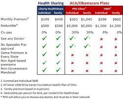 non care alternative to health insurance