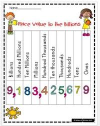 Place Value Chart 4th Grade Place Value Charts To The Billions Free Tpt Featured