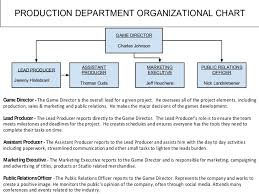 Ohva Productions Organizational Chart