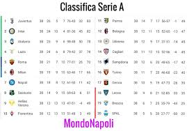 Classifica Serie A - Lecce in B, si salva il Genoa
