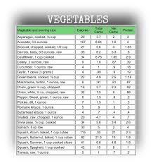 Easy To Use Carb Charts To Help Keep You Losing Weight