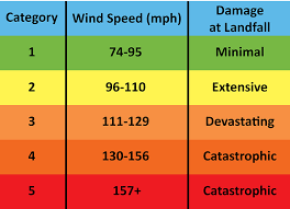 Hurricane Category Chart Tropical Storms Hurricanes