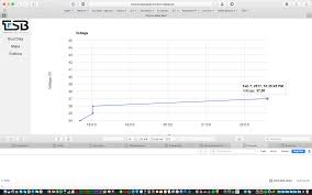 Cast Chart Google Line Chart Cast Float Into Integer Stack Overflow
