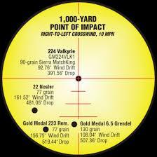 6 5 Prc Ballistics Chart Ammo Gunsmithtalk