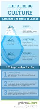 best ideas about organizational management the iceberg of organizational culture change infographic