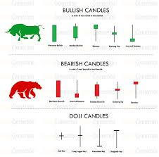 Silver Candle Chart Candlestick Patterns Crypto Connection Trading Quotes