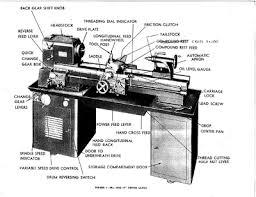 manual metal lathe. anatomy[edit] manual metal lathe i