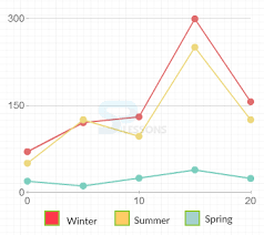 Highcharts Small Charts Highcharts Line Charts