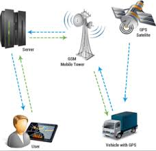 How Gps Works How Gps Works 300x292 Png Fleetpursuit Leading Experts