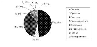 Документоведение и документационное обеспечение управления  Рисунок 3 Диаграмма состава авторов поступающей корреспонденции