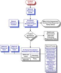 National Response System Emergency Response Us Epa