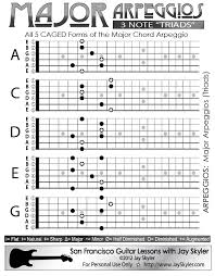 Major Chord Triad Guitar Arpeggio Chart Scale Based