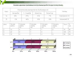 Схема анализа контрольных работ в начальной школе Оценка знаний  Пояснение анализа контрольных работ в начальной школе по фгос
