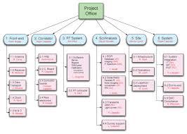 Murchison Widefield Array Organizational Structure