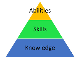 What Are Skills And Abilities What Is A Ksa Knowledge Skills And Abilities Nps Common
