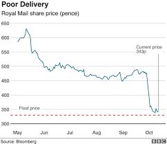 Royal Mail Price Chart 2018 Royal Mail Staff Claim Their Shares Were Sabotaged Bbc News
