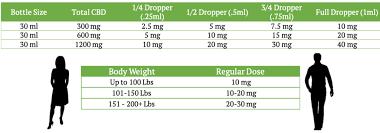 High Potency Cbd Cbd Oil Treatments