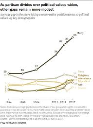 History Of Us Political Parties Chart Americans Growing Partisan Divide 8 Key Findings Pew