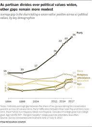 Americans Growing Partisan Divide 8 Key Findings Pew