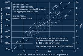 Schmidt Hammer Test Conversion Chart Foundation Concrete And Earthquake Engineering 2018