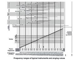 Instrument Frequency Chart Frequency Chart Ntcc Music