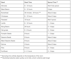 Soak And Sprout Chart Benefits Of Sprouting Detox Series Thealchemyof
