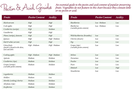 Pectin Content Of Fruits Chart 79 Experienced Acid Levels In Fruit Chart