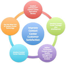 Call Center Operations Call Center Management Consulting Somerset Group Consulting