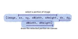 No floats, no margins, no padding, no word wrapping. How Displaying An Image On Html5 Canvas Works Nashvail Me