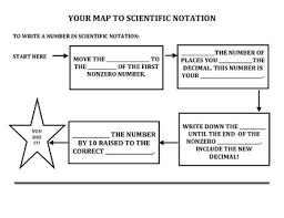 Scientific Notation Chart Scientific Notation Flow Chart Notes