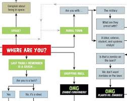 Zombie Survival Chart Will You Survive The Zombie Apocalypse Flow Chart Zombie