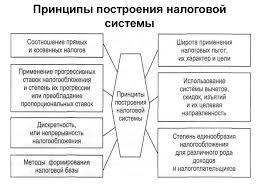 Курсовая работа Теоретические основы налоговой системы Российской  Теоретические основы налоговой системы Российской Федерации