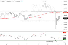 The fact that these levels flip roles between support and resistance can be used to determine the range of a market, trade reversals, bounces or breakouts. Bitcoin Stabilizes After Weekend Sell Off Resistance Around 59k