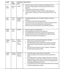 Sigmund Freud Chart Freuds Stages Of Psychosexual Development Social Work
