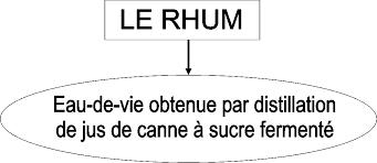 """Résultat de recherche d'images pour """"rhum agricole"""""""