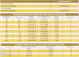Astm A 615 Grade 60 H S J Steel Industries
