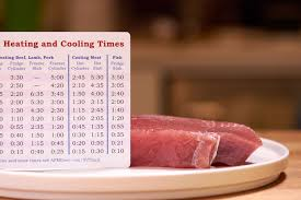 Sous Vide Cooking Times By Thickness