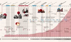 Types Of Economic Systems Chart 70 Years Of Chinas Economic Growth In One Chart