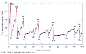 Ionization Energy Chemistry Britannica
