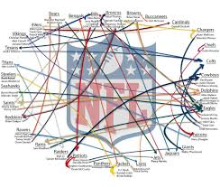 Nfl Trade Chart This Nfl Trade Chart Crappydesign