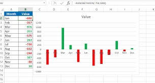 How To Show Negatives In A Chart In A Different Color Using