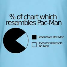 Pacman Pie Chart Pac Man Pie Chart T Shirt By Chargrilled